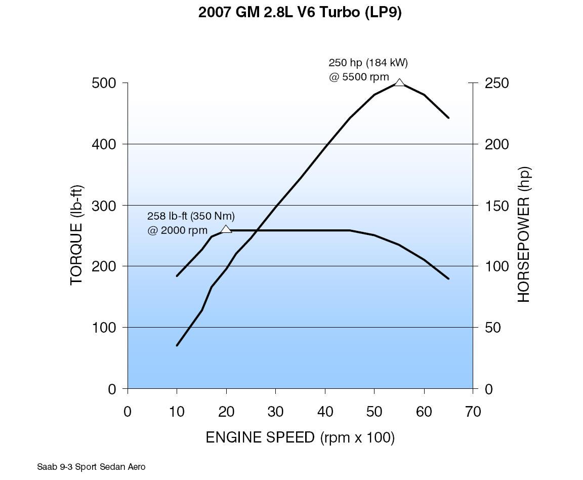 2007 GM 2.8L V6 Turbo (LP9) CAR ENGINE