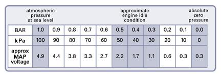 D Bad Coolant Temp Sensor Engine Coolant Sensor besides D Map Sensor Find Ccrp Z Msd Ignition Timing Rev Control Manifold Absolute Pressure Sensor in addition Af Fac besides Image besides Daewoo Lanos. on gm map sensor location